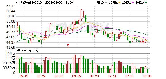 【基金持仓】基金二季度合计持有中科曙光1.8亿