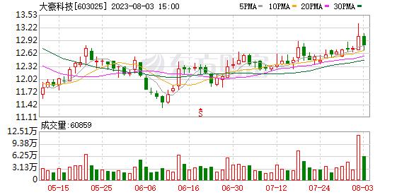 K图 603025_0