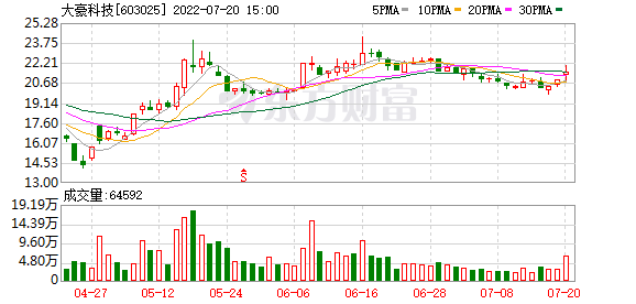 50日限价股复盘:PV再度爆发。大豪科技7连板