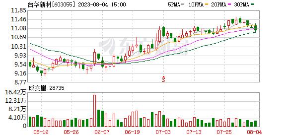 台华新材(603055)龙虎榜数据(10-11)