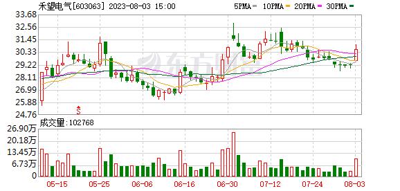 禾望电气:股东平启科技、盛小军和蔡海涛拟合计减持不超过2.07%
