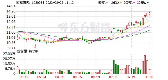 南华期货(603093)龙虎榜数据(09-12)