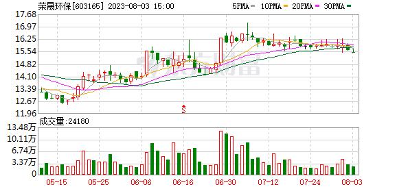 榮晟環保(603165)龍虎榜數據(09-24)