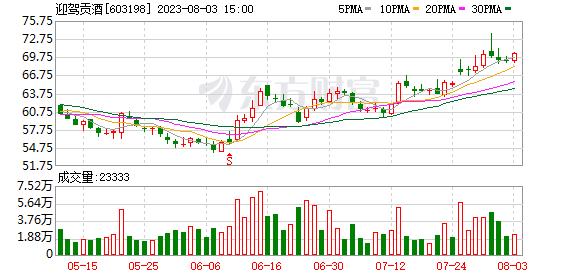 迎驾贡酒07月21日获沪股通增持24.67万股