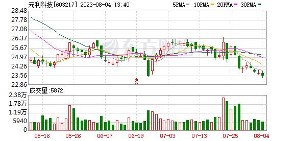 K图 603217_0