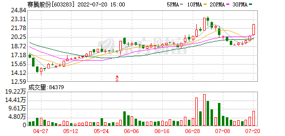 大宗交易:机构账户卖出赛腾股份487.02万元(08-06)