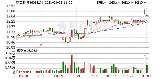 四川福蓉科技股份公司公告