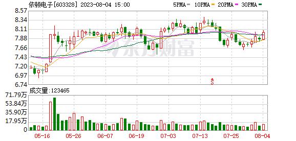 依顿电子(603328)龙虎榜数据(09-04)