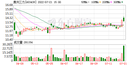 恢复56只涨停板股票:连续3板喝药再现贵州李三