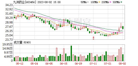 九洲药业拟7.9亿元收购苏州诺华100%股权