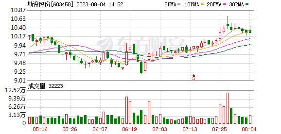 勘设股份监事吴传荣辞职 年薪为85.33万元