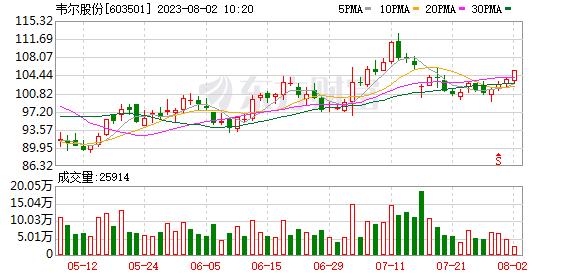 韦尔股份:股东拟合计减持公司不超1.8%股份