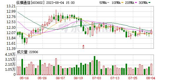 纵横通信 纵横通信(603602)融资融券信息(10-08)