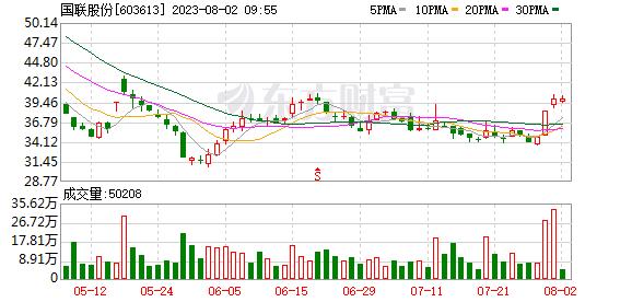 「金配资」国联股份股价连续涨停 提示风险