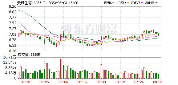 天域生态(603717)龙虎榜数据(10-24)