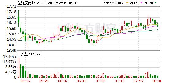 龙韵股份拟收购愚恒影业32%股权 标的公司估值5个月缩水5.1亿