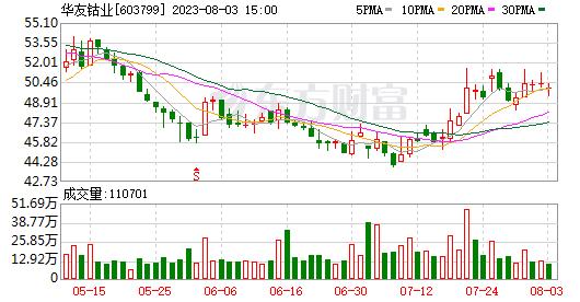 华友钴矿折价14.57亿元