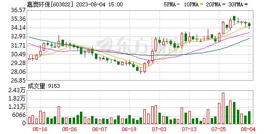 K图 603822_0