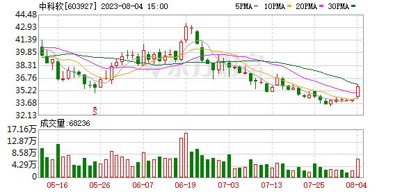 中科软(603927)龙虎榜数据(09-24)