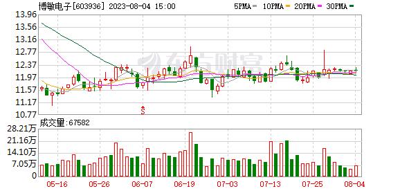 博敏电子(603936)龙虎榜数据(09-04)