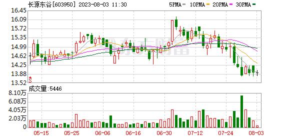 长源东谷:董监高拟合计不低于1000万元增持股份