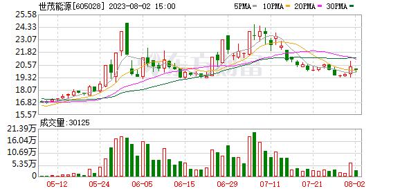 世茂能源(605028)龙虎榜数据(07-21)