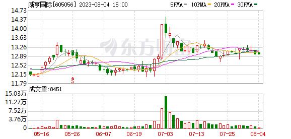咸亨国际(605056)龙虎榜数据(07-27)
