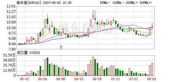 新中港(605162)龙虎榜数据(07-21)