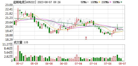 起帆电缆:铜价上涨因素整体对公司的影响不大
