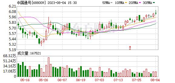 《【超越公司】33家公司公告进行股东增减持 中国通号7.21亿股今日解禁》