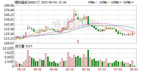 国信证券:绿的谐波买入评级
