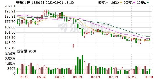 安吉科技(688019)保证金信息(06-12)