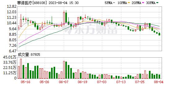 赛诺医疗两股东拟合计减持不超11.29%股份