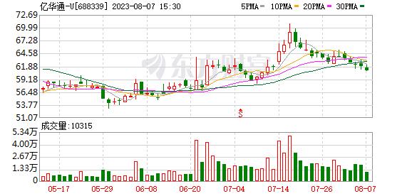 亿华通涨17.43% 营业部龙虎榜净买入5271.51万元