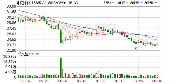 明冠新材:融资净买入446.13万元,融资余额1.57