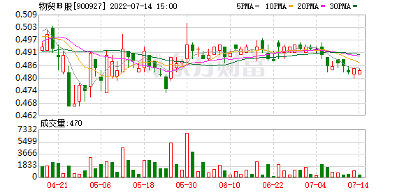 物贸b股股票