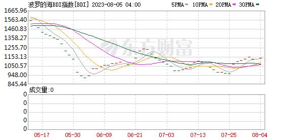 《【万和城代理官网】波罗的海干散货运价指数上涨 势创纪录最佳月度表现》