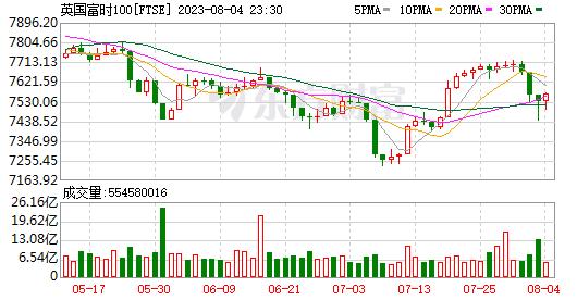 隔夜外盘:欧美股市大幅下挫 道指跌逾900点结束三连涨(图5)