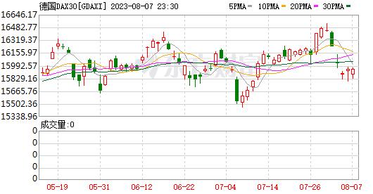 隔夜外盘:欧美股市大幅下挫 道指跌逾900点结束三连涨(图6)