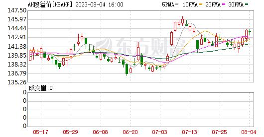 AH股溢价指数调头下行!这些A股节后大概率联动上涨