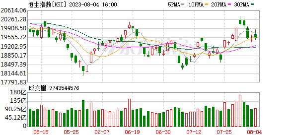 港股恒生指数下跌0.08% 内房股、医药股等板块走低
