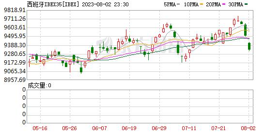 K图 IBEX_0