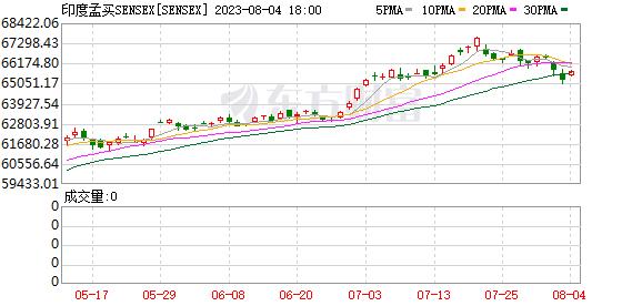 K圖 SENSEX_0