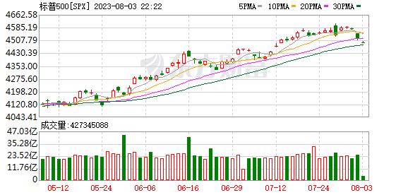 K图 SPX_0
