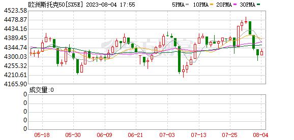 欧股主要指数暴涨 欧洲斯托克50指数涨超6%_中国外汇市场