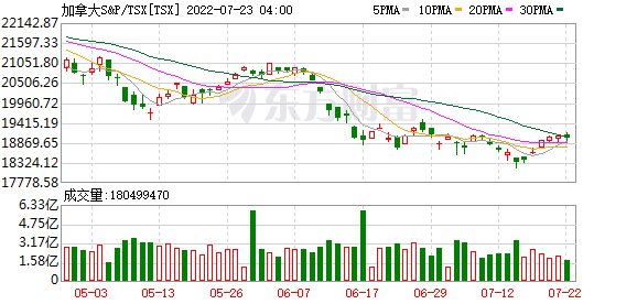 《【华宇娱乐代理】加拿大多伦多S&P/TSX 综合指数上涨1.40%》