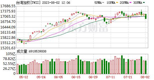 台湾股市暴跌怎么办?疫情出人意料升级,MSCI再次下调重量级人物