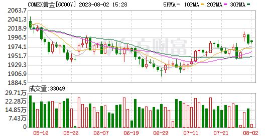 黄金期货重回1,740美元关口,白银期货上涨逾2%