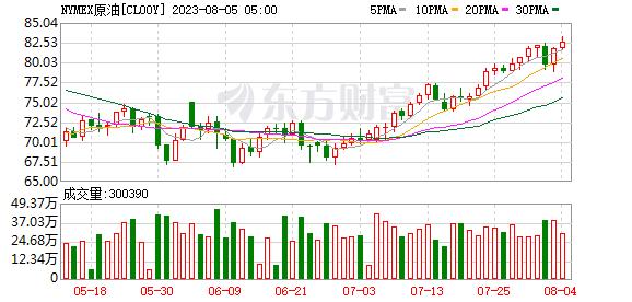 国际油价涨跌不一 美油报53.13美元/桶-对冲外汇