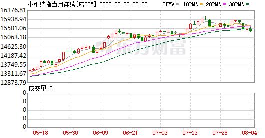 K图 NQ00Y_0